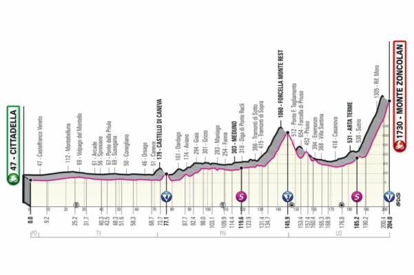 Etapa 14 del Giro de Italia 2021: Citadella - Monte Zoncolan