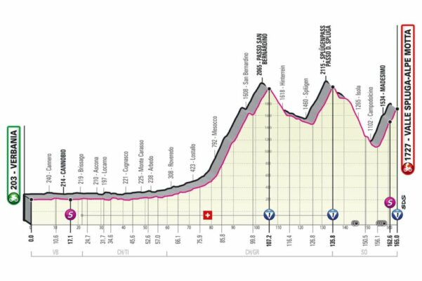 Etapa 20: Verbania - Valle Spluga Alpe Motta (Dábado 29 de mayo)