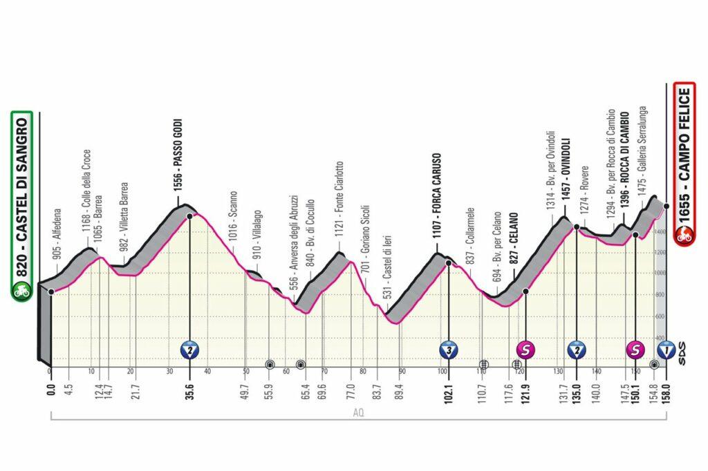Etapa 9 del Giro 2021: Castel di Sangro - Campo Felice.