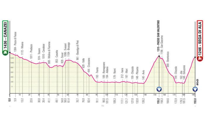 Etapa 17 del Giro de Italia 2021: Canazei – Sega di Ala