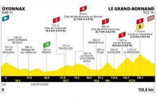 Perfil Etapa 8 del Tour de Francia: Oyonnax –Le Grand Bornand