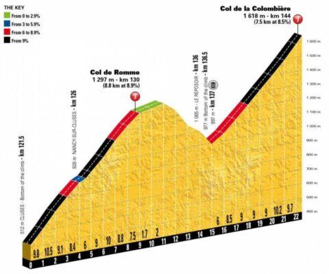 Perfil de Col de Romme y La Colombiere
