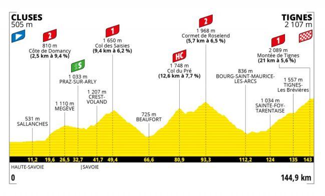 Etapa 9 del Tour de Francia 2021: Cluses-Tignes.