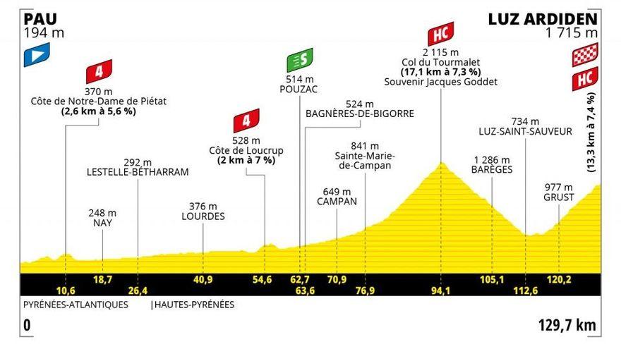 Etapa 18: Pau - Luz-Ardiden. 129,7 km