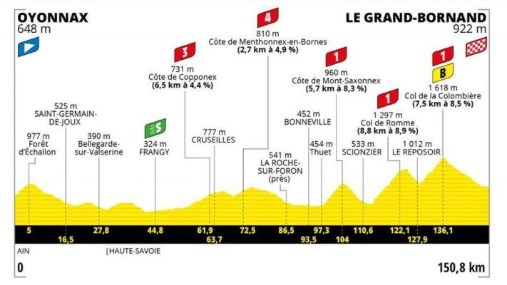 Etapa 8: Oyonnax - Le Grand Bornand. 150,8 km