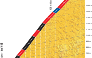 Perfil de la subida al Mont Ventoux