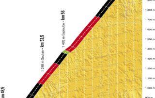 Perfil del Col de Portet
