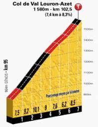 Perfil de la Subida a Val Louron