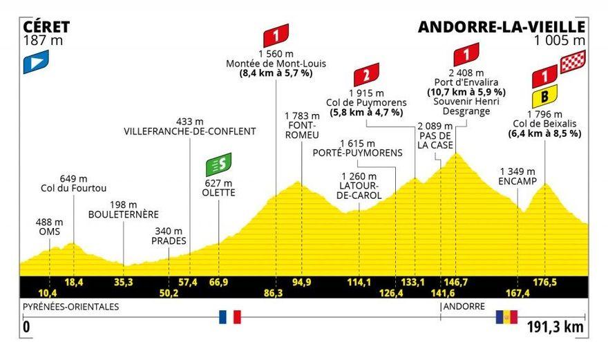 Etapa 15 del Tour de Francia 2021: Céret – Andorre La Vieille.