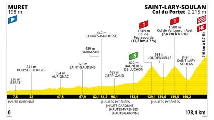 Perfil de la Etapa 17 del Tour de Francia 2021: Muret–Saint-Lary-Soulan