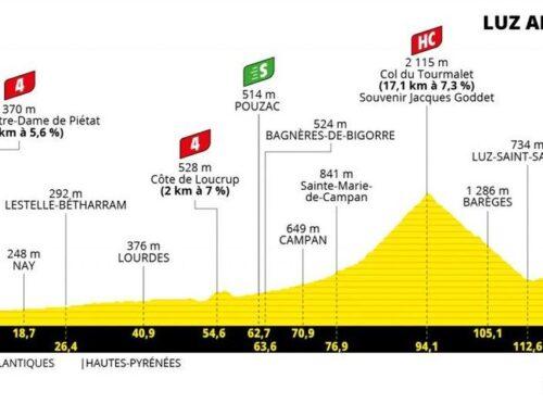 Etapa 18 del Tour de Francia 2021: Pau–Luz-Ardiden. Etapón con los colosos de Tourmalet y Luz-Ardiden