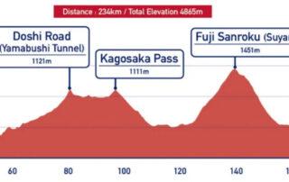 JJOO Tokyo ciclismo