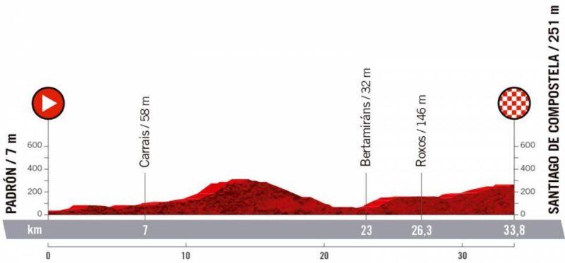 21ª etapa. Miércoles, 5 septiembre. Padrón – Santiago de Compostela | 33,7 km (CRI)