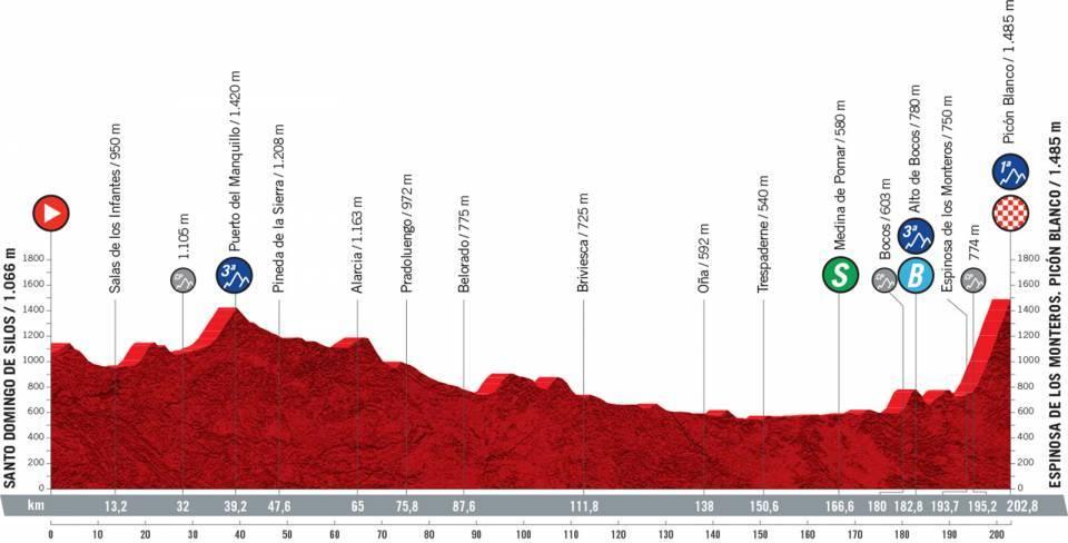 3ª etapa. Lunes, 16 agosto. Santo Domingo de Silos – Picón Blanco | 203 km.