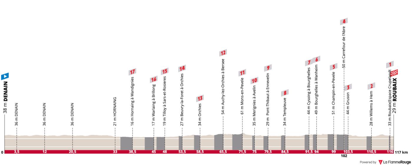 Paris Roubaix femenino