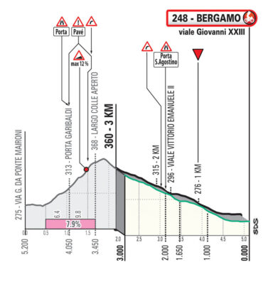 Perfil de los últimos Km del Giro de Lombardía 2021