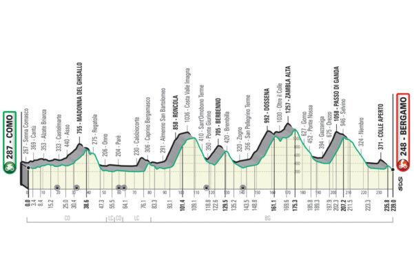 Perfil del Giro de Lombardía 2021