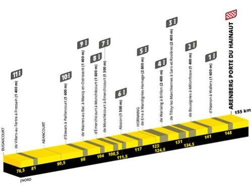 El Tour del nuevo ciclismo: así será la carrera en 2022